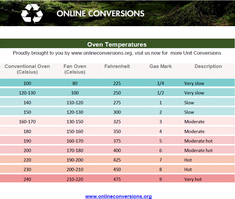 Online Temperature Unit Conversions Website